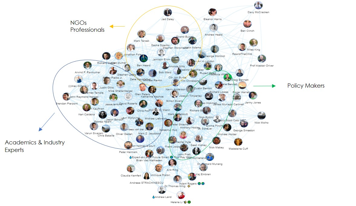 Climate Solutions Top Influencer Network Map