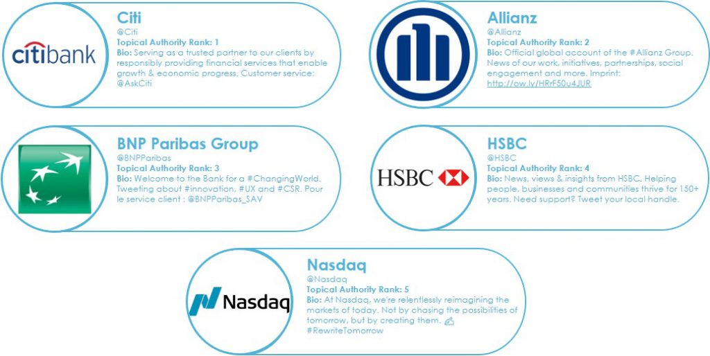 Top 5 Influential FinServ Brands In the Global Sustainability Debate