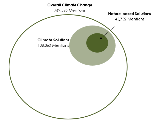 relative attention paid towards the Climate Change debate and climate solutions